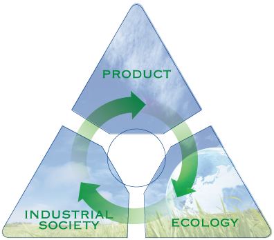 PRODUCT ECOLOGY INDUSTRIAL SOCIETY